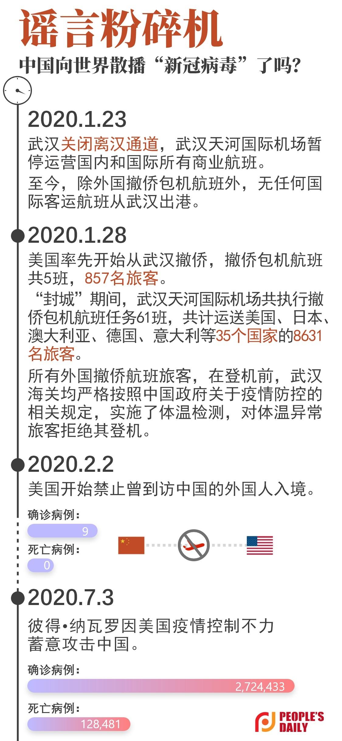 美官员指责武汉故意向国外输出病毒 事实却打脸了图片