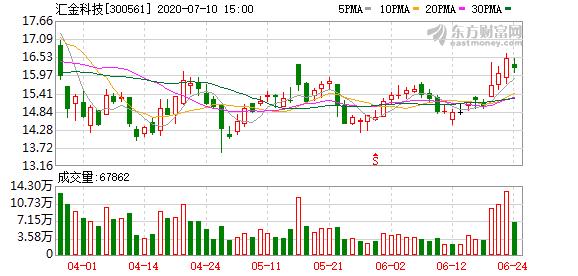 汇金科技:拟3.68亿元购买卓沃网络100%股权