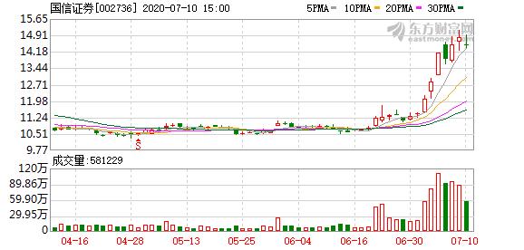 国信证券:变更非公开发行股票联席主承销商