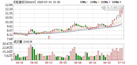 天虹股份股东五龙公司拟减持不超4.99%股份