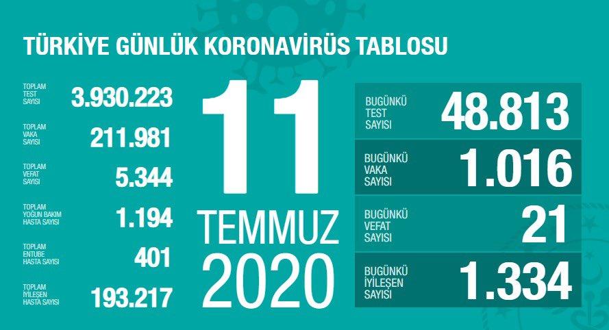 图片来自土耳其卫生部