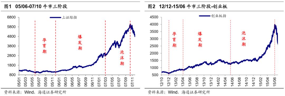 海通证券:牛市3浪的三大特征