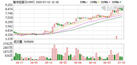 敏华控股(01999.HK)拟购买华达利国际60%股权提高集团产能