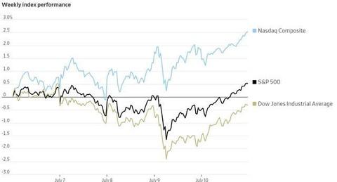 美国新增冠状病毒病例数屡创新高,但是三大美股的股指仍连续第二周上涨