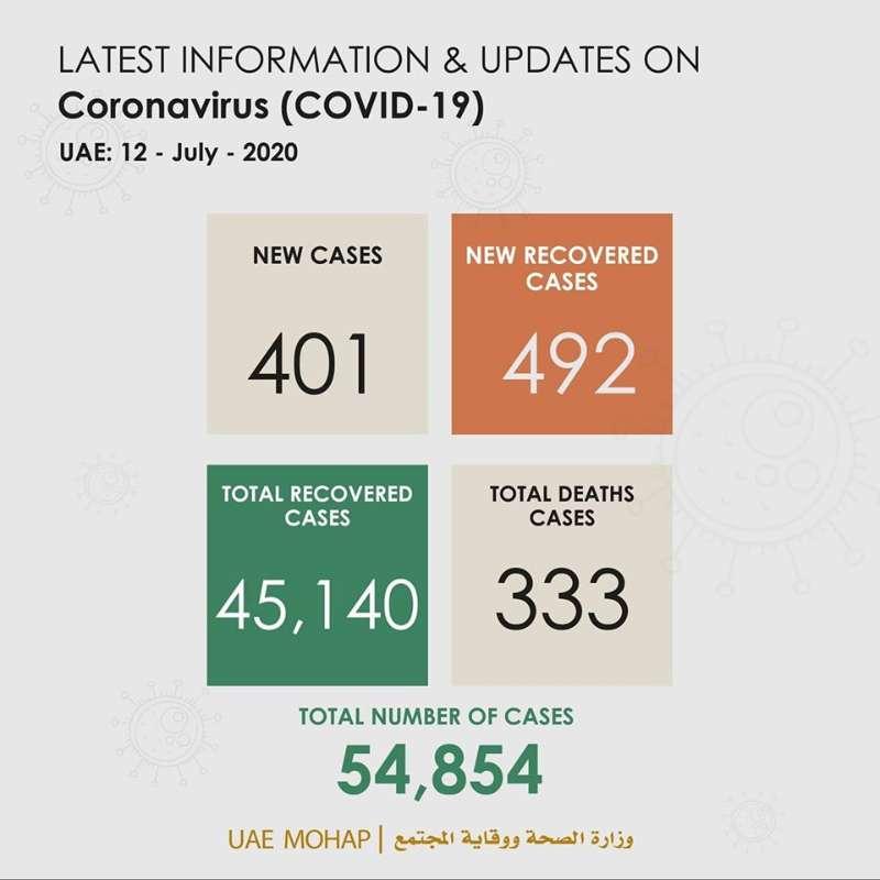 阿联酋新增401例新冠肺炎确诊病例 累计确诊54854例