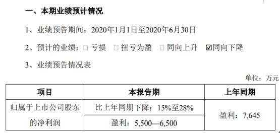 秀强股份2020年上半年预计净利5500万元-6500万元 同比下降15%-28%