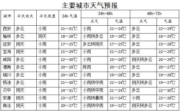 杏悦,未来两天陕西南部杏悦部分地方有暴图片