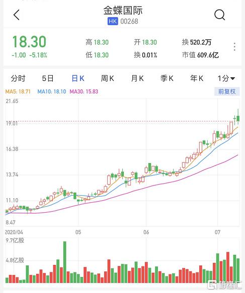 港股异动丨金蝶国际(0268.HK)低开逾5% 预期中期大幅亏损2亿至3亿元