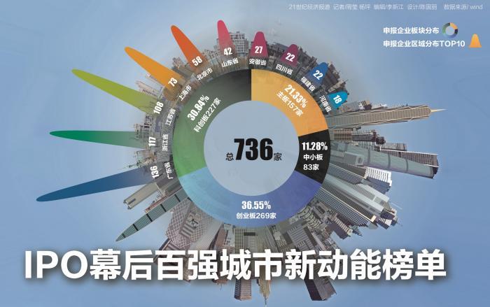 """736例IPO呈现百强城市新动能榜单:苏杭劲头""""不一般"""" 注册制""""后浪""""在哪里?"""