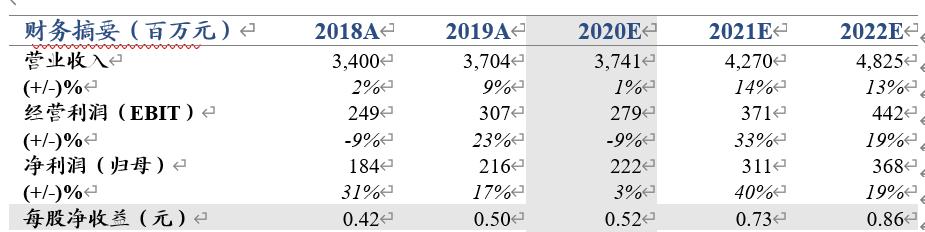 【国君零售】推荐飞亚达:海外消费快速回流,名表销售弹性显现,上调目标价至15元,重点布局