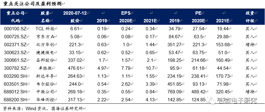 如何看待台湾电子板块核心公司2020M6数据