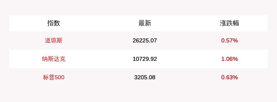 每经22点   创业板注册制第一审结果出炉;特斯拉市值突破3000亿美元;提醒!7月15日国航CA934航班(巴黎-北京)被取消
