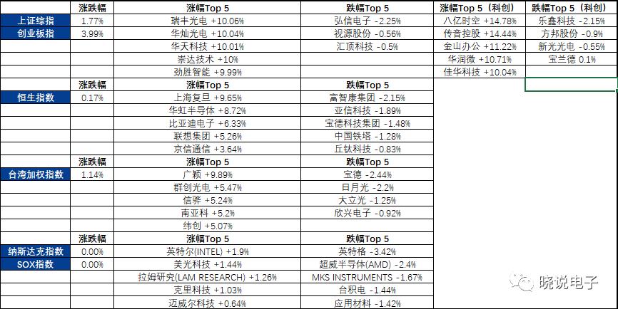【安信电子 每日观点】半导体设备国产化趋势加快,紫光芯云三大项目落户上海