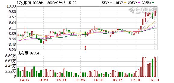 联发股份上半年业绩预增45%-55%