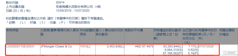 海螺水泥(00914.HK)获摩根大通增持245.39万股