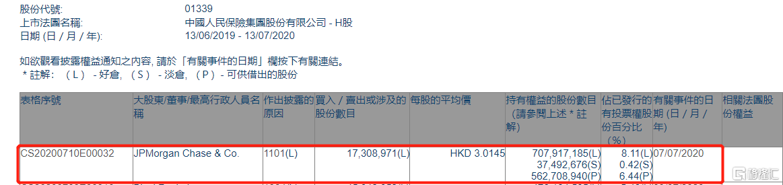 中国人民保险集团(01339.HK)获摩根大通增持1730.9万股