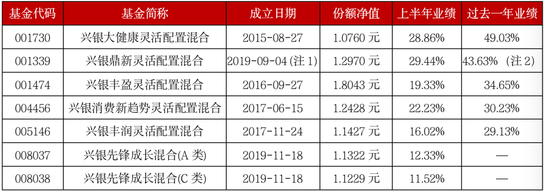 兴银研究精选股票基金十问十答