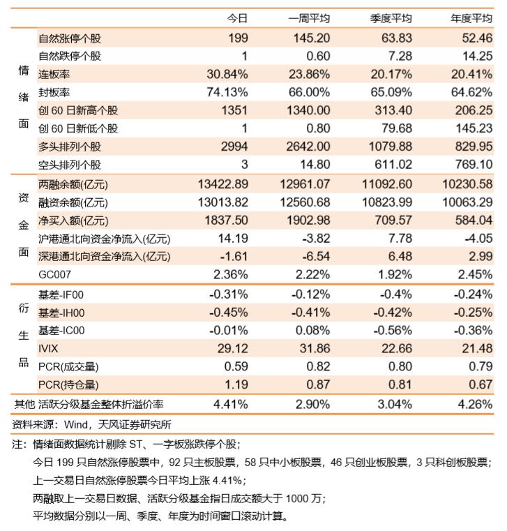 沪指站稳3400,创业板大涨4%
