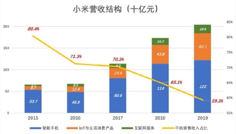 小米股价重回发行价,来盘一盘这两年小米三大业务怎么了