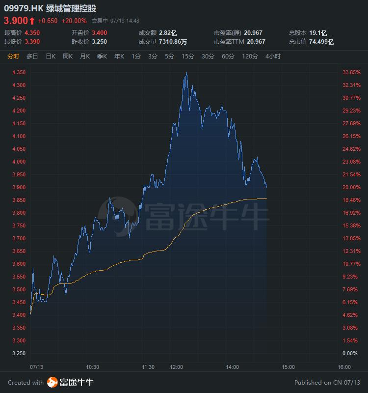 异动直击 | 绿城管理控股上市次日涨20%,较招股价高56%