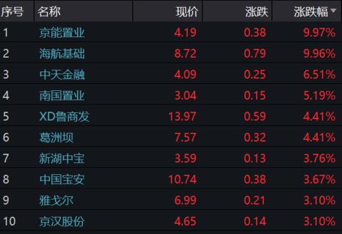 A股7月13日午盘京能置业涨9.97%,绿地控股跌4.64%