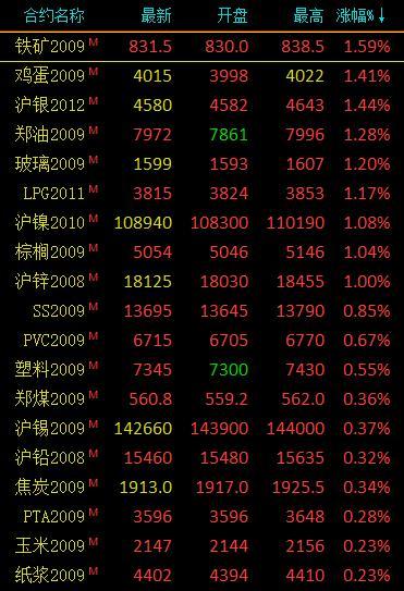 期货市场开盘涨跌参半 铁矿、沪银等开盘涨超1%