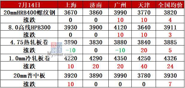 期钢新高!8家钢厂涨价 钢价还涨?