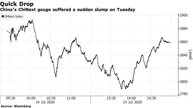 中国股市急涨之势暂歇,投机热潮有所降温
