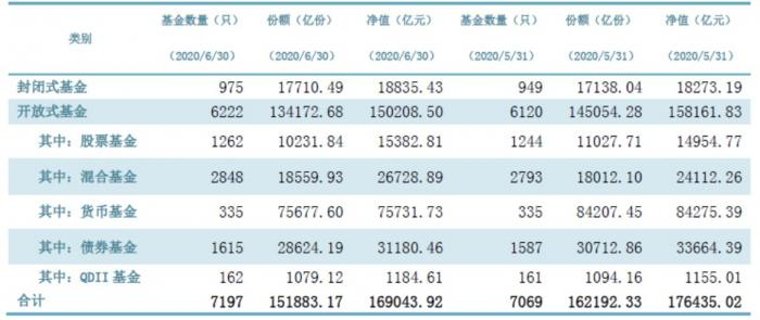 上半年公募规模16.90万亿元 股票型基金规模逐月上升