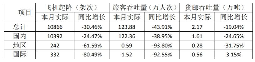厦门空港6月旅客吞吐量同比降43.91%