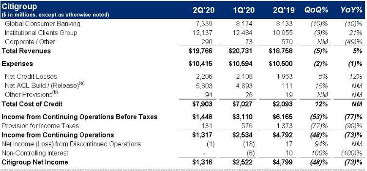 花旗集团(C.US)Q2净利润同比下降73%,信贷损失准备金同比增111%至264亿美元