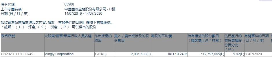 Mingly Corporation减持中金公司(03908)208.16万股,每股作价约19.24港元
