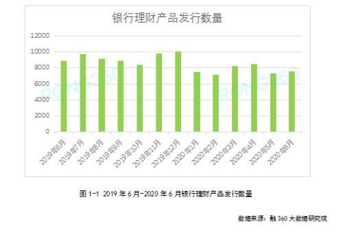 6月银行理财报告:收益率止跌企稳 净值型产品发行量再创新高