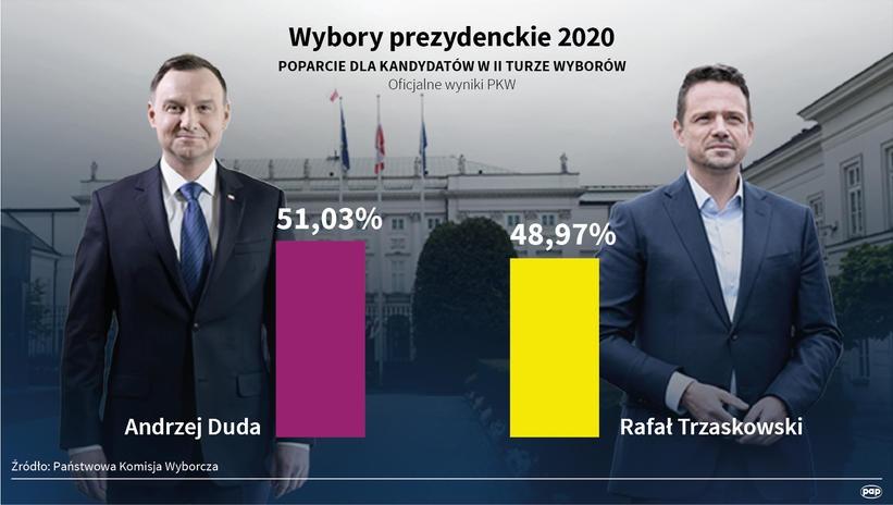 △波兰2020年总统选举最终计票结果 左侧为本次获得连任的总统安杰伊·杜达(图片来源:波兰通讯社)