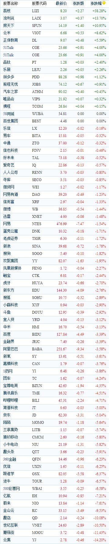 中国概念股周一收盘多数下跌 荔枝飙涨逾38%