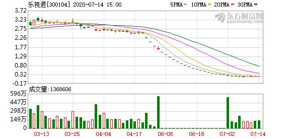 乐视退(300104)龙虎榜数据(07-14)
