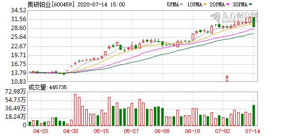 贵研铂业(600459)龙虎榜数据(07-14)