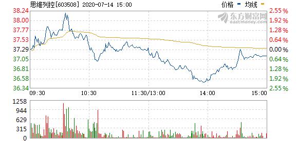 思维列控拟至少166万元回购股权激励股份并注销