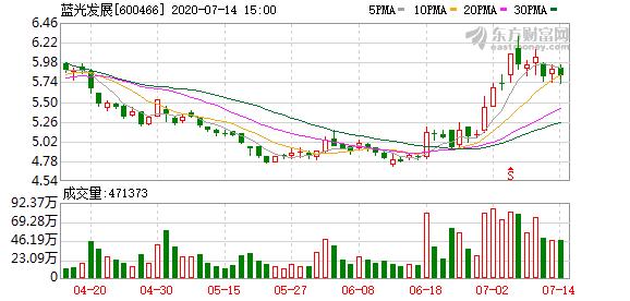 蓝光发展:拟回购3034.93万股-6069.86万股股份