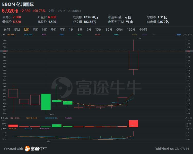 中概股亿邦国际逆市大涨超50%,中标中国电信3.69亿项目