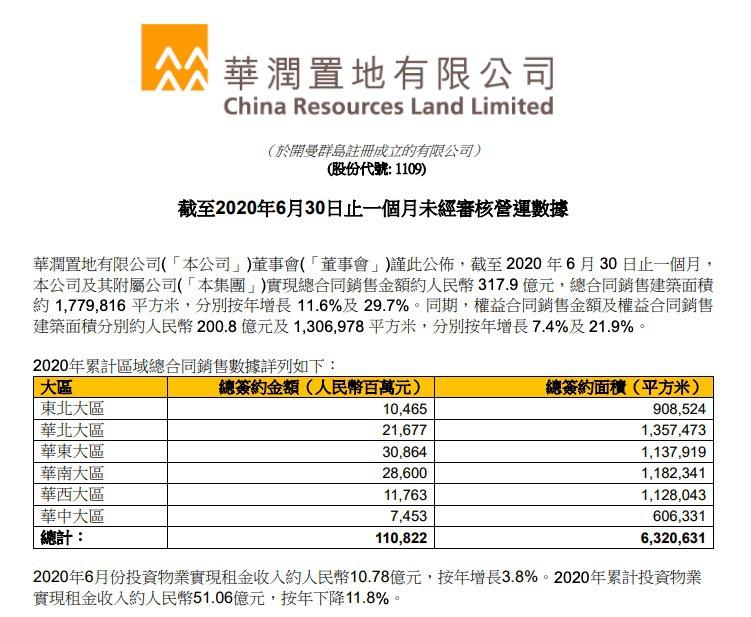 华润置地:前6月销售额1108.22亿同比少6.73% 单月花费118.6亿拿地