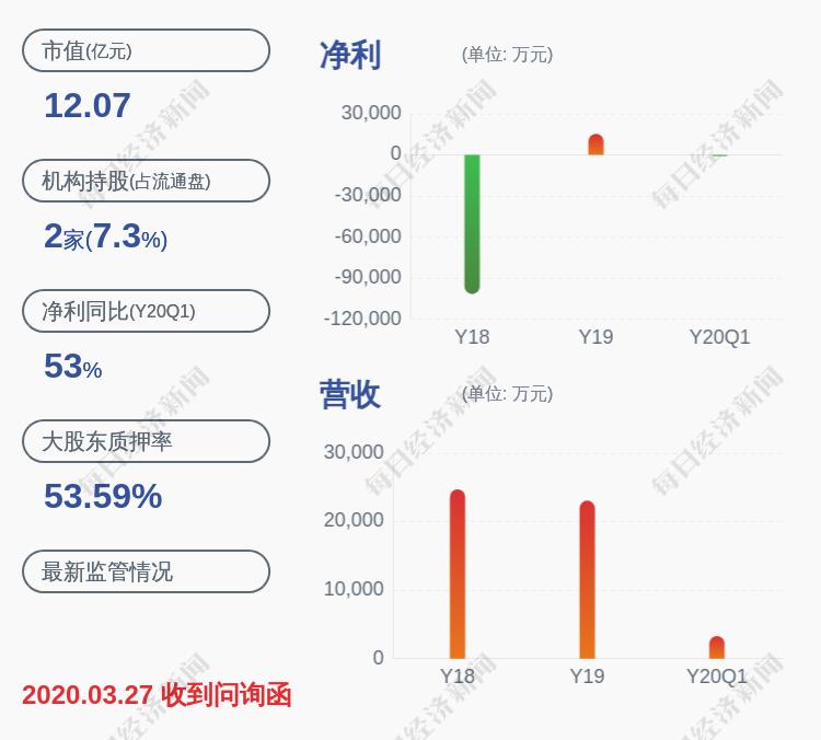 亏损!*ST东网:预计2020年上半年亏损2000万元~4000万元