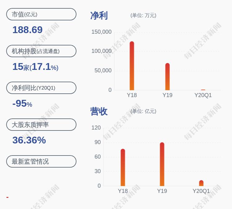 利亚德:控股股东、实际控制人李军补充质押约1365万股