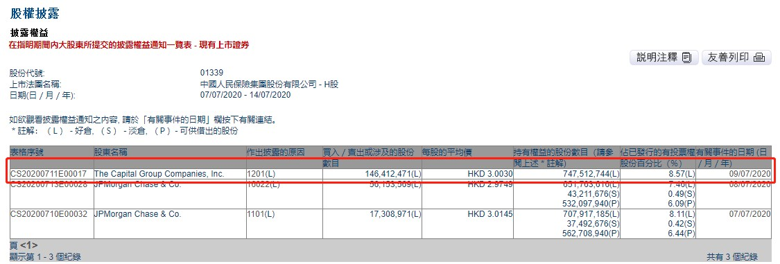 美国资本集团减持中国人保(01339)1.46亿股,每股作价3港元