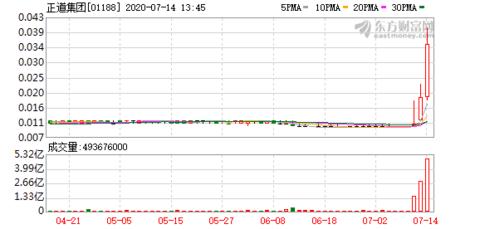 正道集团(01188-HK)涨94.737%