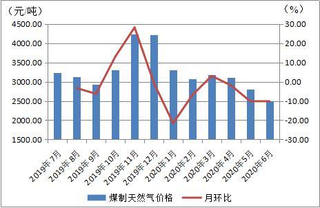 6月份内蒙古现代煤化工产品价格运行情况