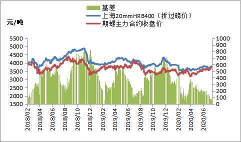 黑色期货普遍低开 钢价震荡偏强