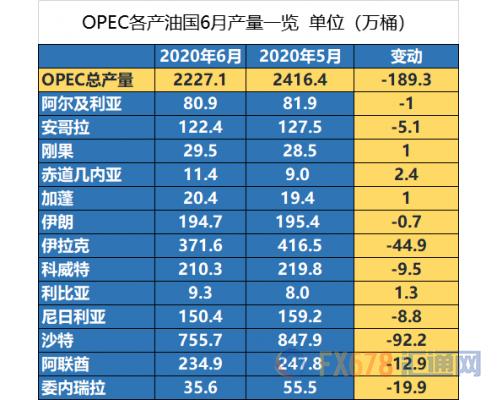 OPEC月报:预计2021年原油需求增