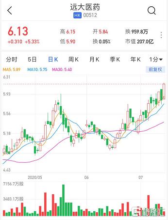 港股异动 | 远大医药(0512.HK)涨逾5% 拟协商取得一种治疗结直肠癌药的全球独家权益