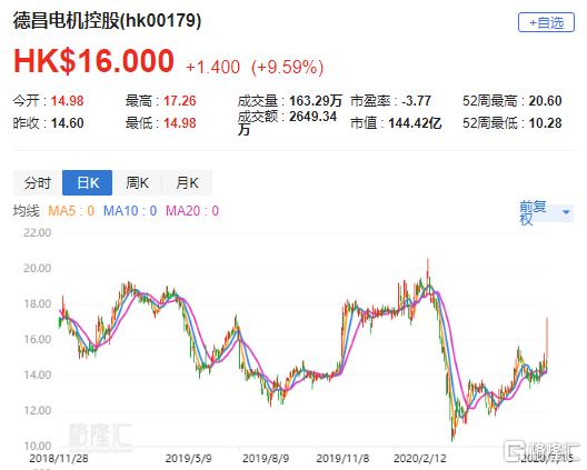 瑞信:上调德昌电机控股(0179.HK